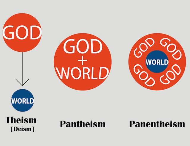 Visual Depiction of Theism, Pantheism and Panentheism