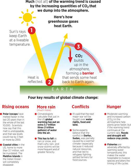 Graphic about greenhouse gas emissions.